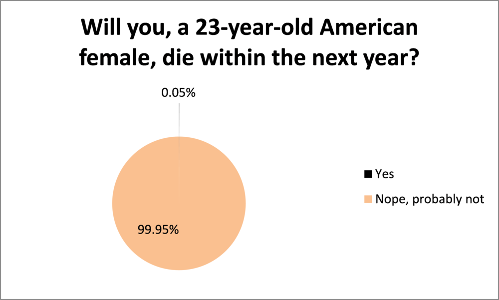 Data via CDC